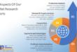 Fiber Optic Testing Equipments Market Growth Rate, Demands etc To 2025